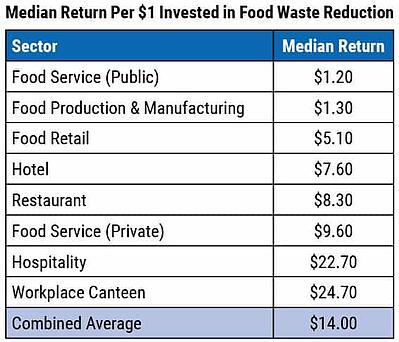 Food Waste Reduction Financial Returns Table