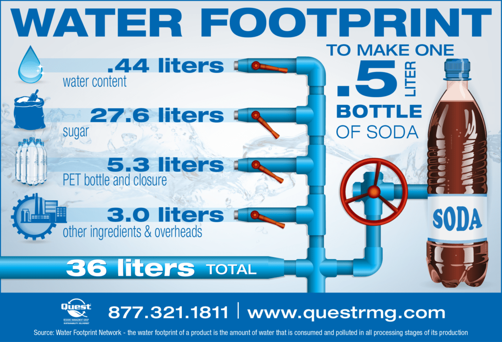 Water Efficiency in Beverage Manufacturing Infographic