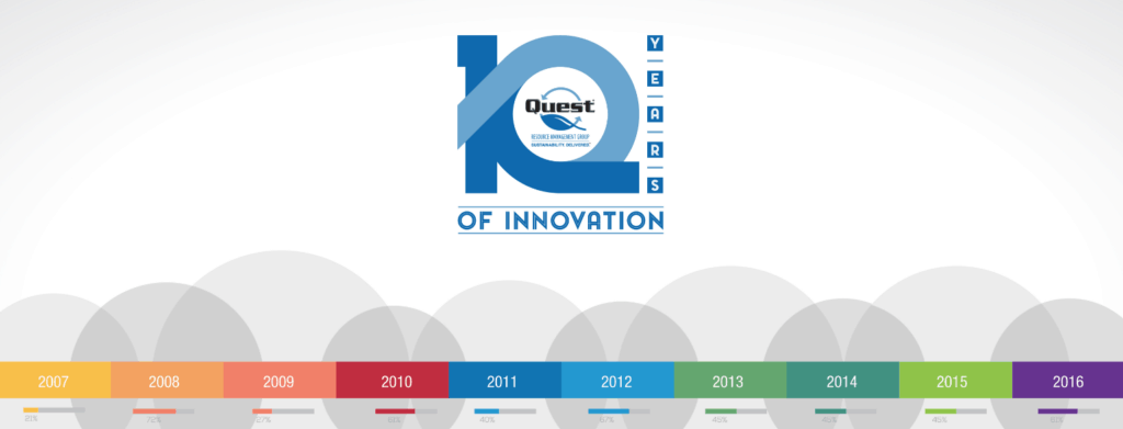 10 Years of Innovative Solutions